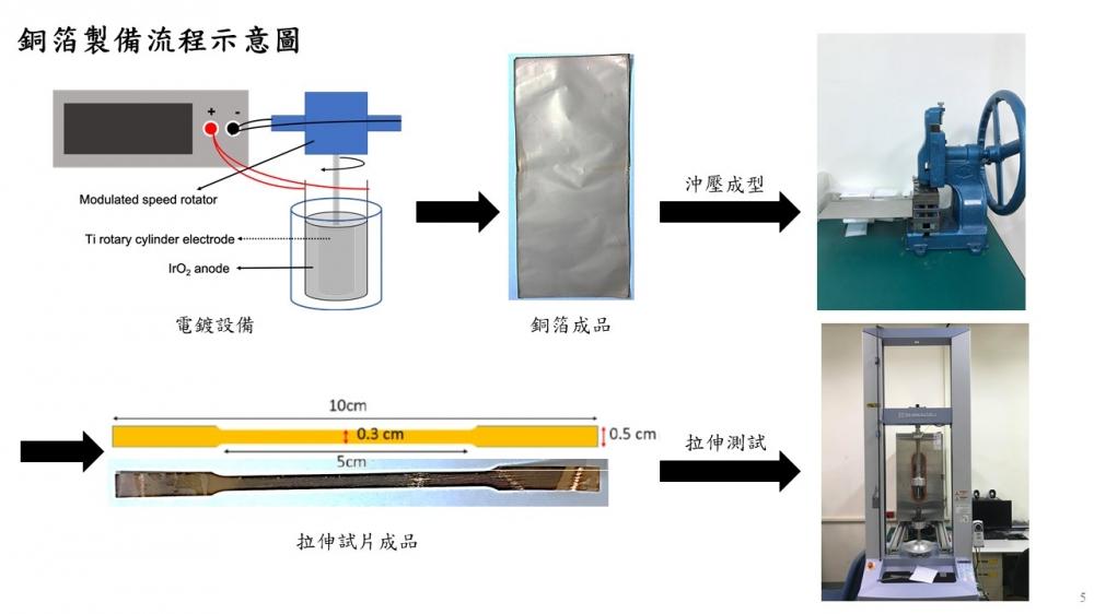 奈米雙晶銅箔之機械性質,由我一手掌控