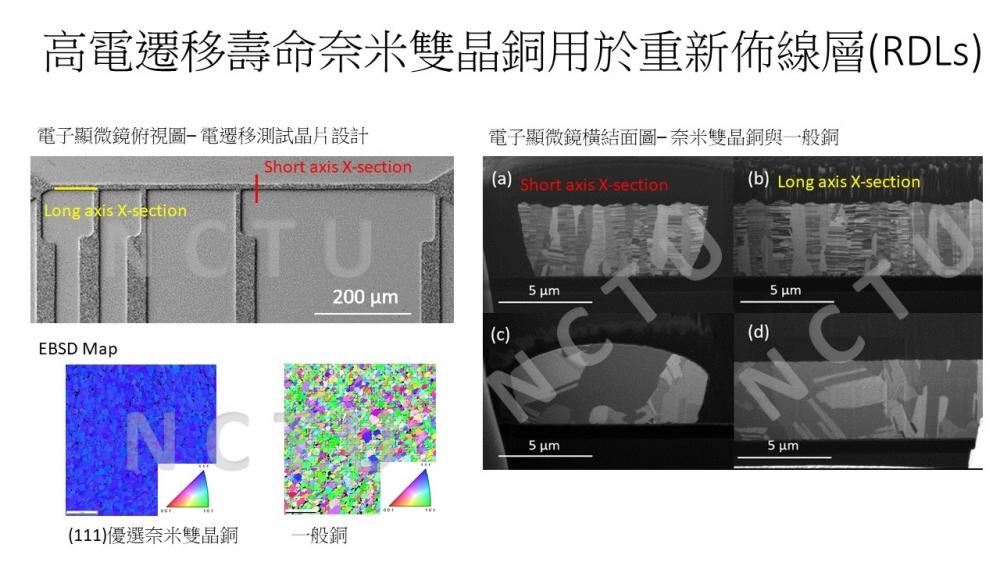 先進封裝技術無極限,全憑奈米雙晶銅導線