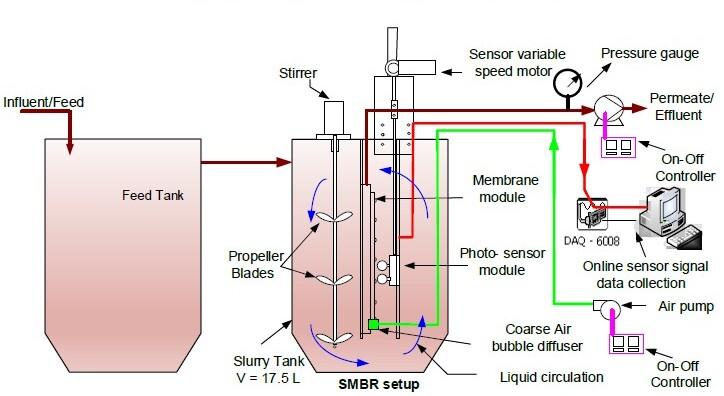 廢水薄膜分離技術,終結水資源匱乏問題