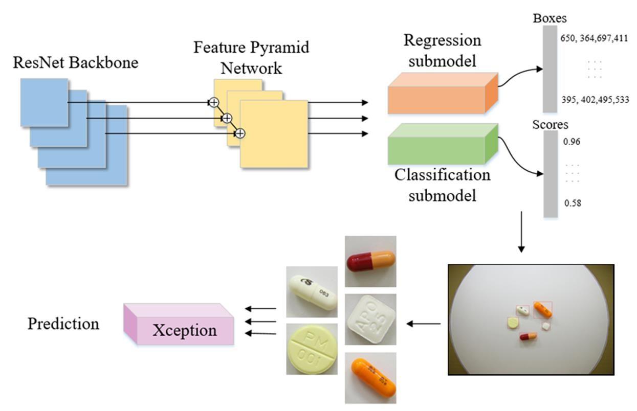 基於RetinaNet與Inception-ResNet之自動多藥丸偵測與辨識系統