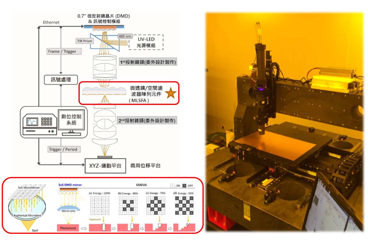 High Precision Maskless Lithography System for Advanced IC SubstratesPackaging