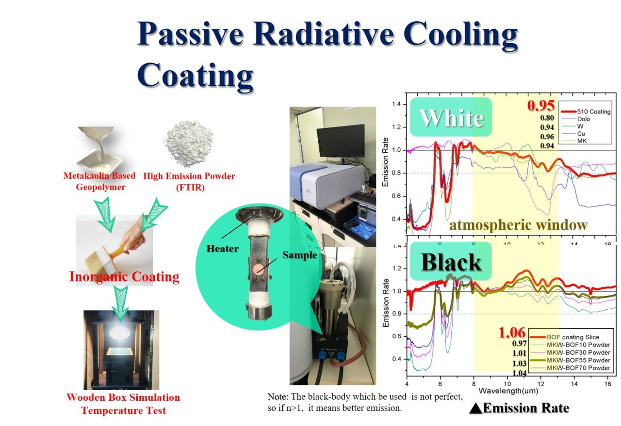 passive radiative cooling inorganic coating