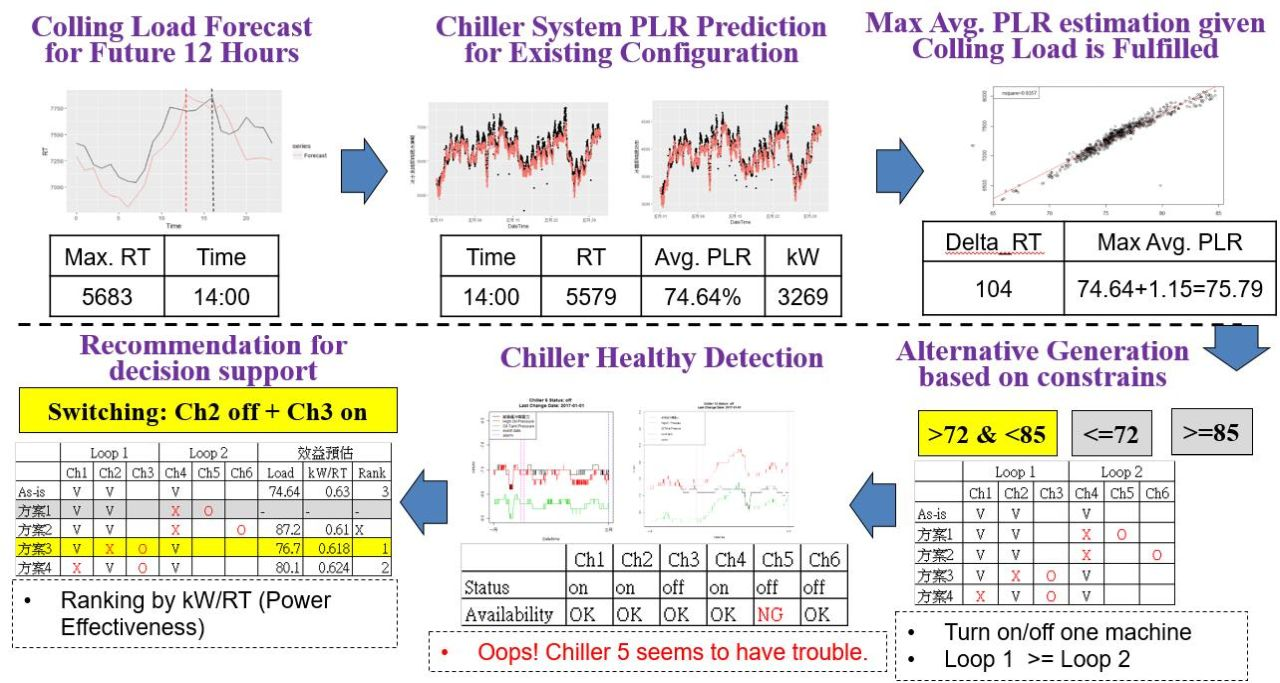 AIBig Data Analytics for Energy SavingChiller Configuration Optimization
