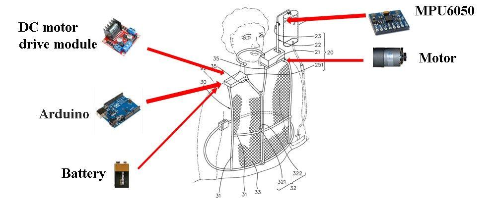平衡調控背負式點滴架的方法及其裝置