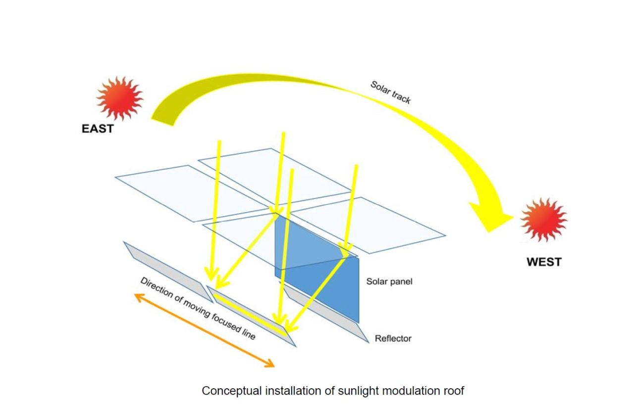Sky window for sun light modulation