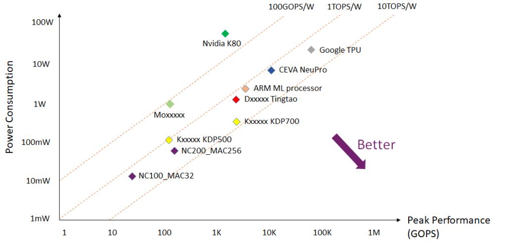 低功耗高性能AI硬體加速器 / 高解析度即時影像分割與辨識技術