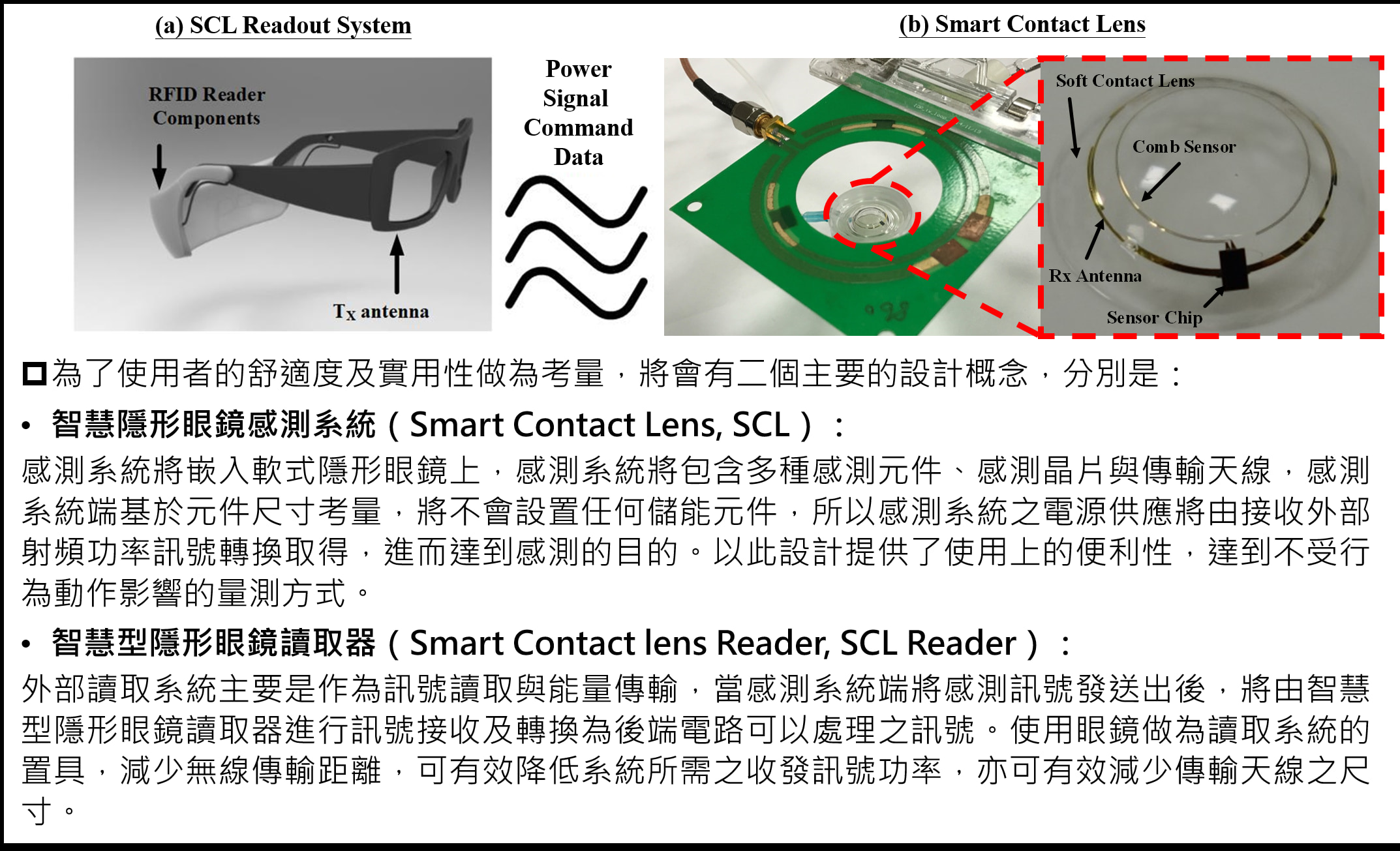 The Development of Smart Contact Lens System: Taking Dry Eye Syndrome Diagnosis as an Example