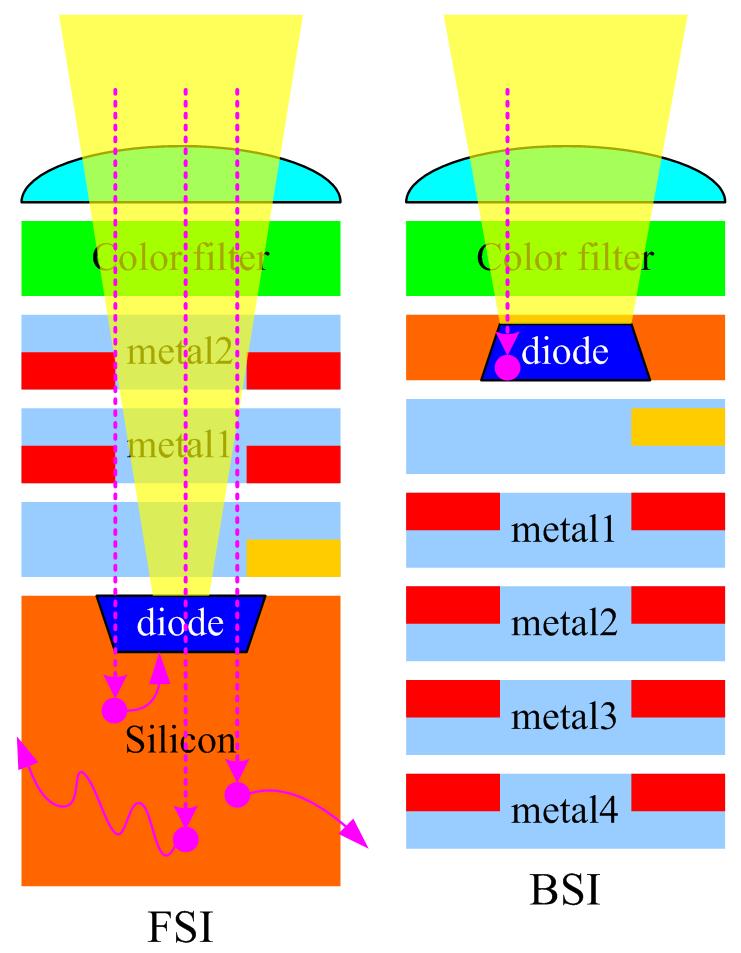 Panchromatic CMOS TDI Image Sensor Design for Remote Sensing Satellite