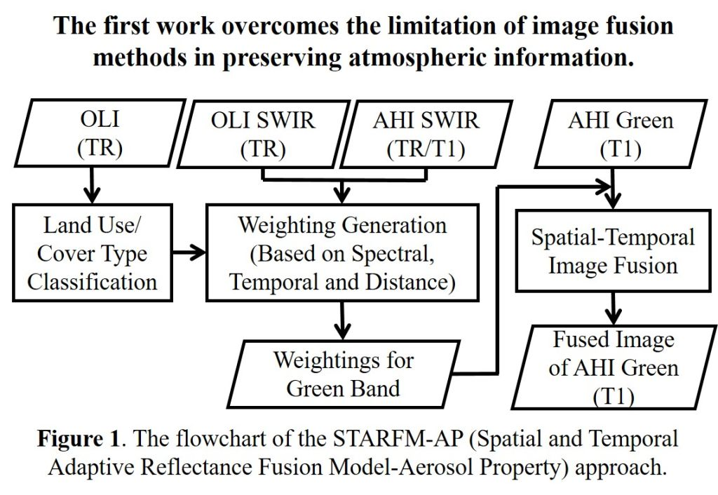應用氣膠光學厚度之大氣層頂反射率時間空間影像融合方法