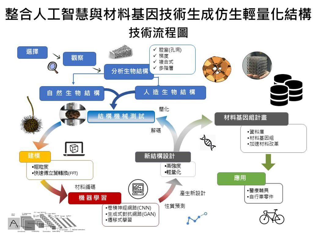 整合人工智慧與材料基因技術之仿生輕量化結構材料設計平台