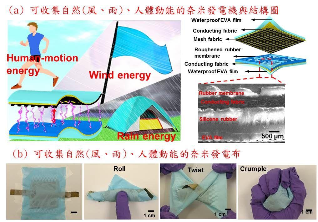 可收集風、雨滴、人體動能的多功能防水奈米發電布與自驅動感測智慧衣
