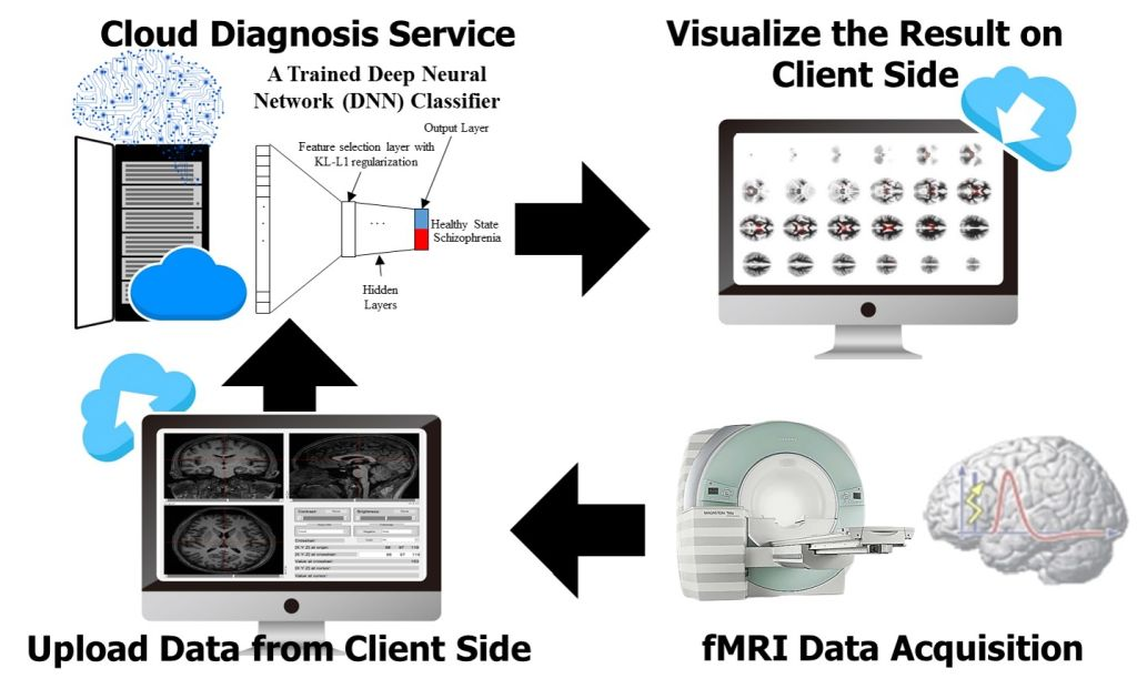 Web-based Diagnostic System for Assessing Psychiatric Disorders