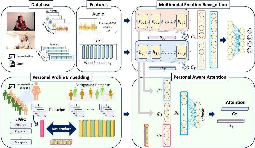 個人特質整合語音互動之深度情緒辨識技術