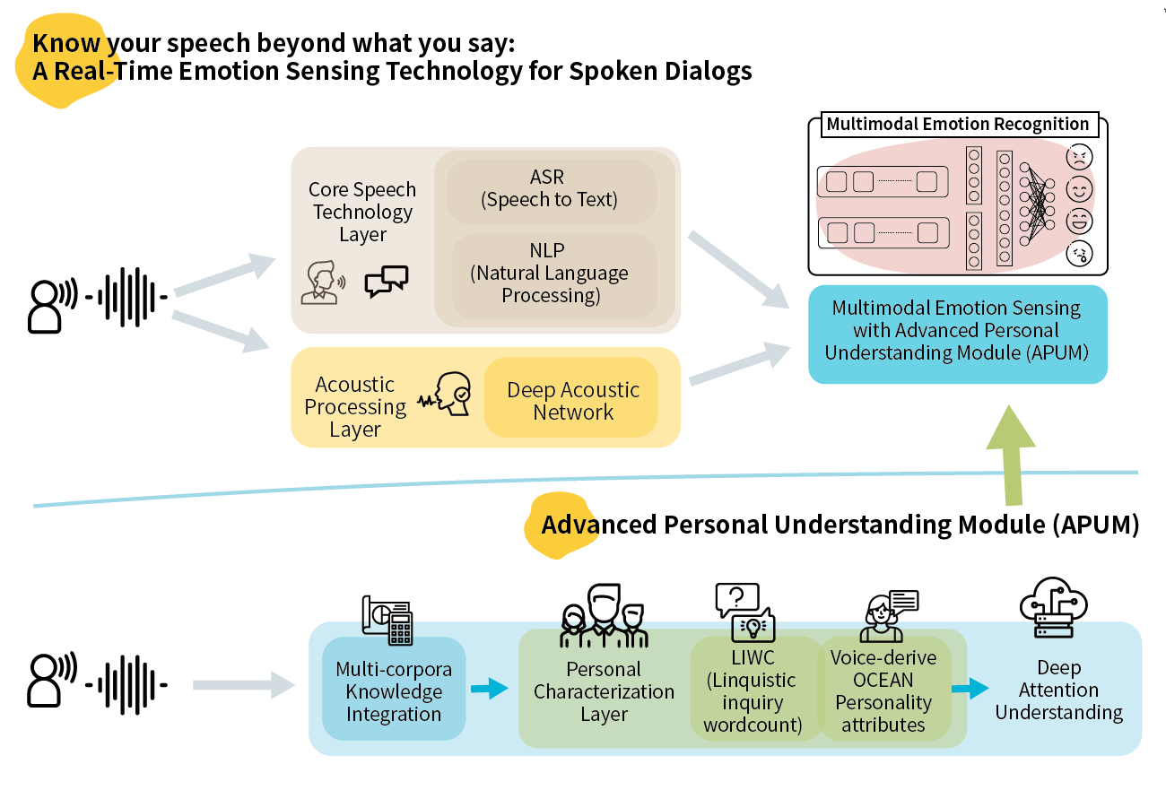 Personalized emotion sensing for spoken dialog interface