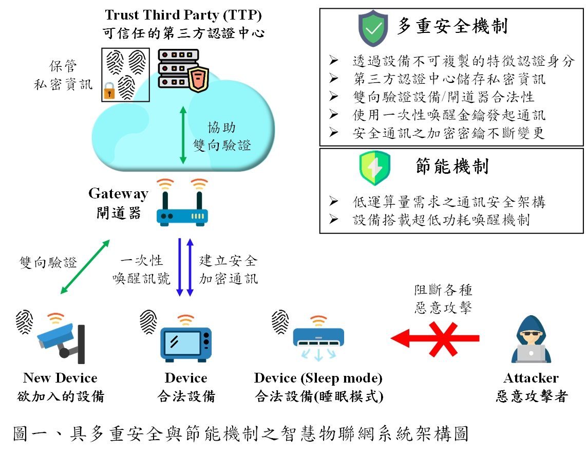 具備超低功耗喚醒機制之高安全性物聯網通訊技術
