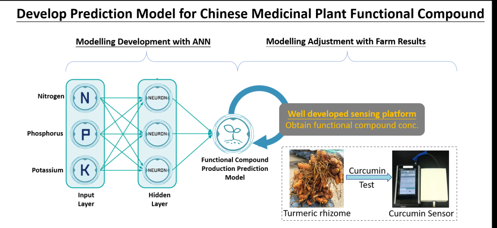 GreenSmart Agricultural System (Using A.I. to Predict Functional Compound Production of Chinese Medicinal Plants)