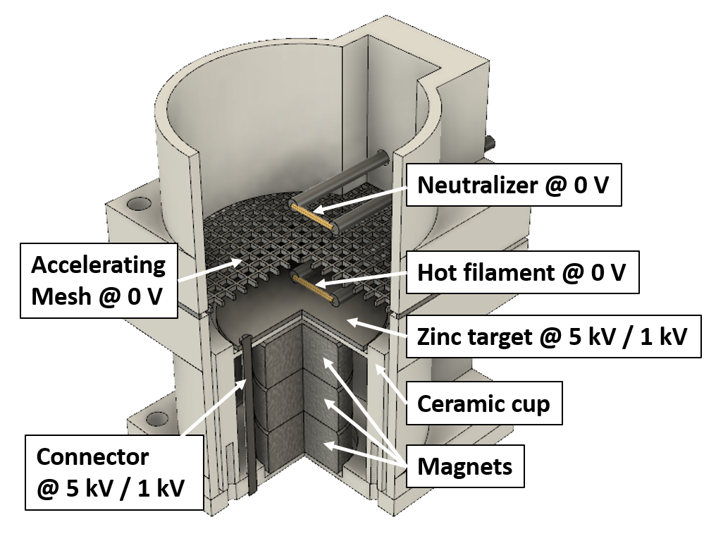 Development of a metallic ion thruster using magnetron e-beam bombard-ments