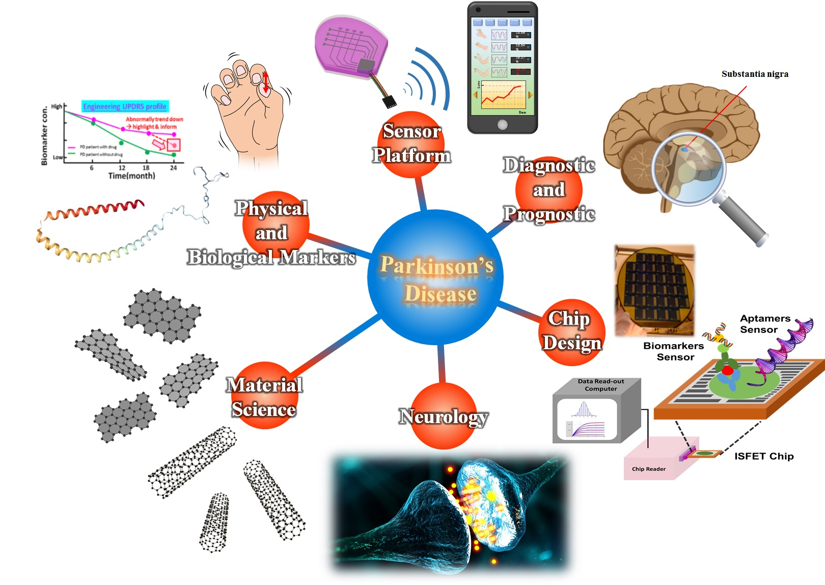 High-ThroughputSmart Platforms with Bio-Physiology-Marker Panels for Parkinson's Disease Progression