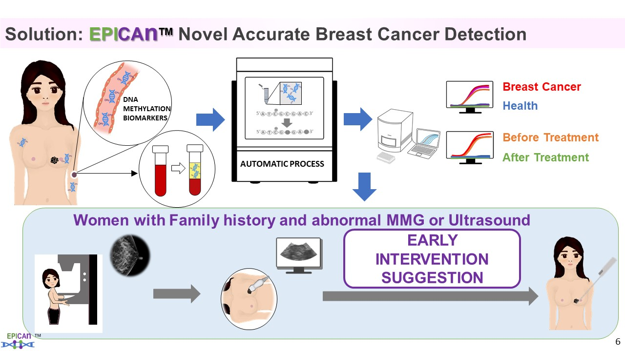 Precision blood test for detection of breast cancer