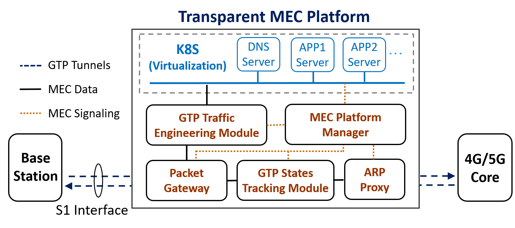 A Transparent Deployment Solution for 4G/5G Edge Computing Platform