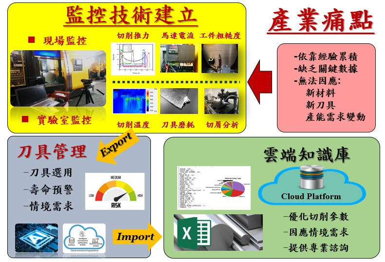 Development of cutting knowledge base to enhance machine tool performance