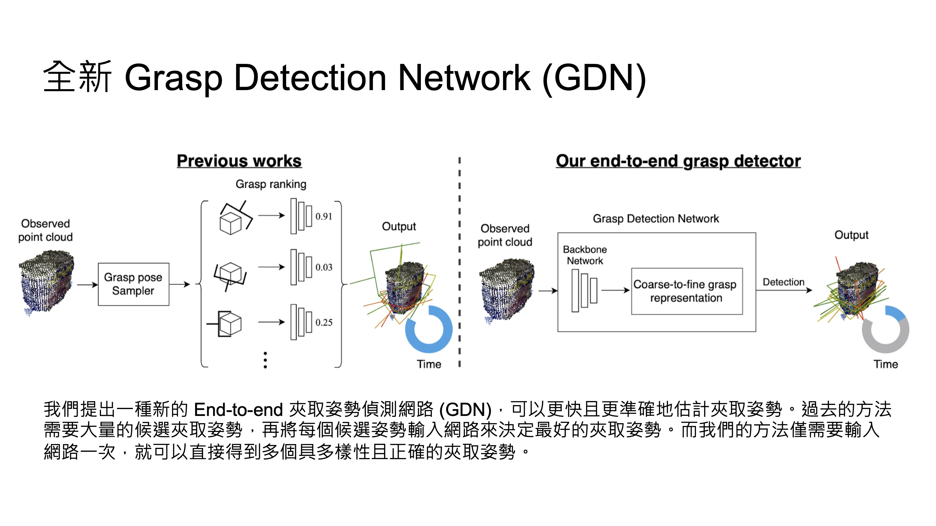 3D Object ReferringGrasp Detection Networks