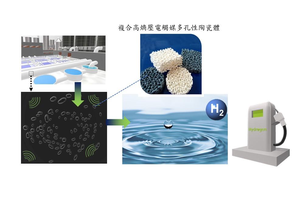 複合高熵壓電型觸媒偕同降解有機汙染物