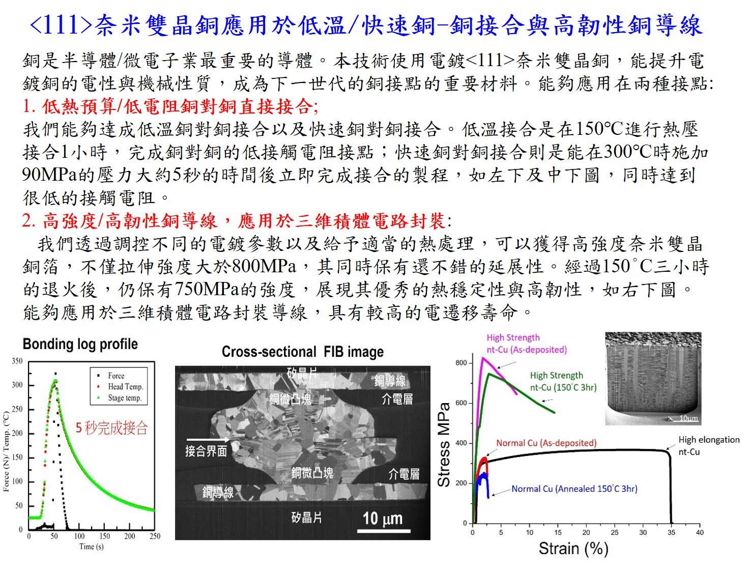 Low temperature instant copper bondinghigh toughness/low resistance  RDL lines using 111 nanotwinned copper linesfoils