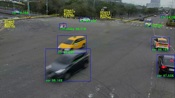 The technology of urban traffic control optimization platform