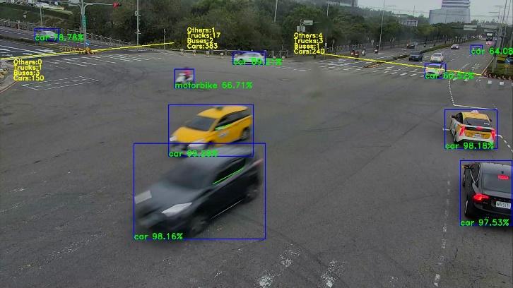 城市車流控制最佳化平台技術