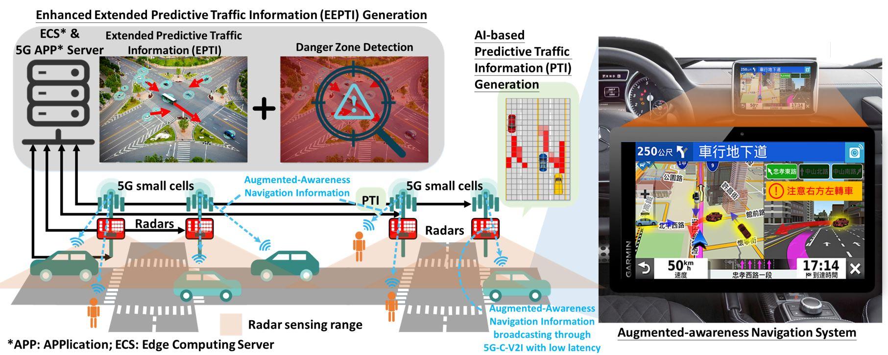 基於5G C-V2I之智慧即時車輛行動軌跡預測與預警系統