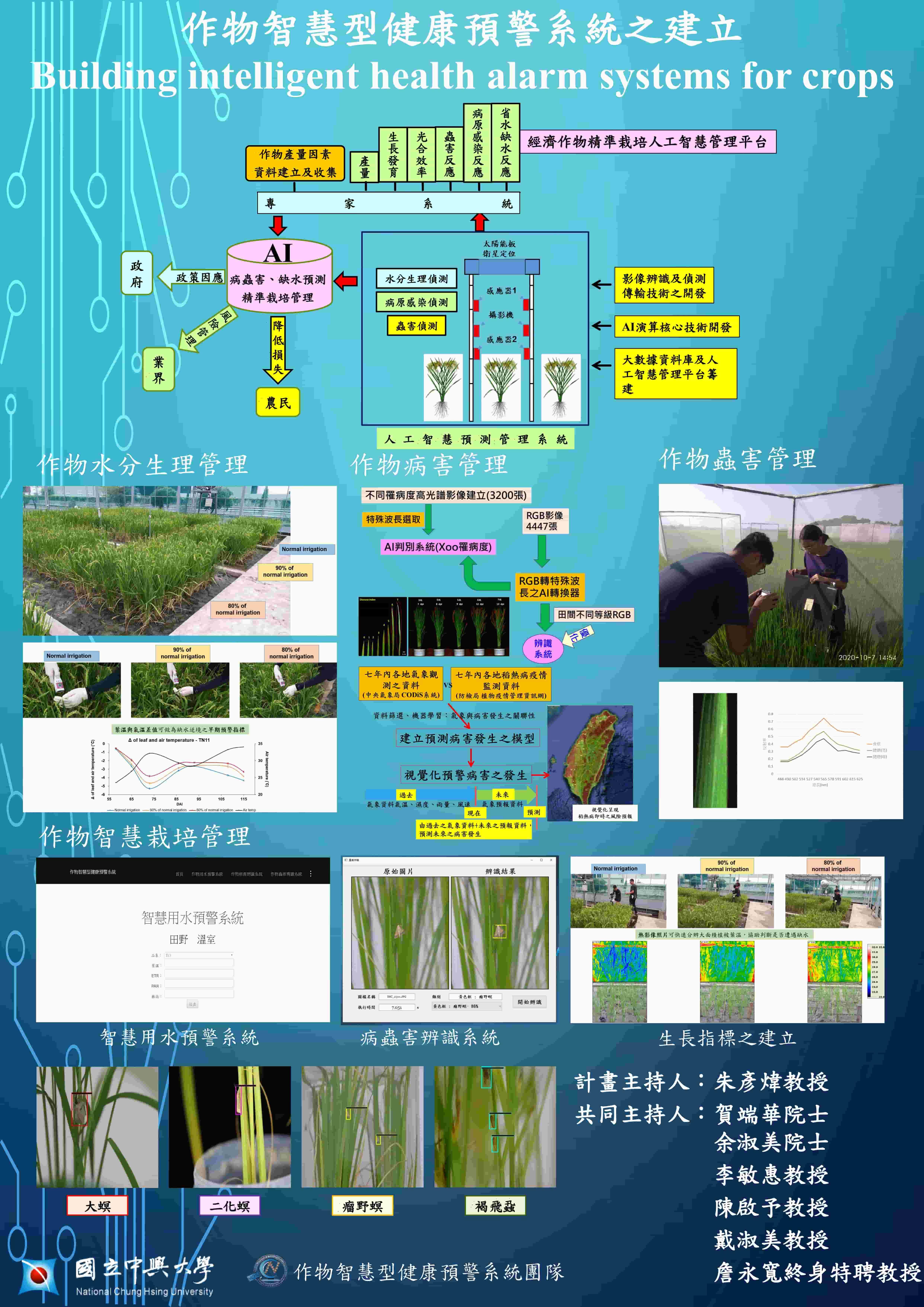 應用作物生理指標建立需水超前預警系統