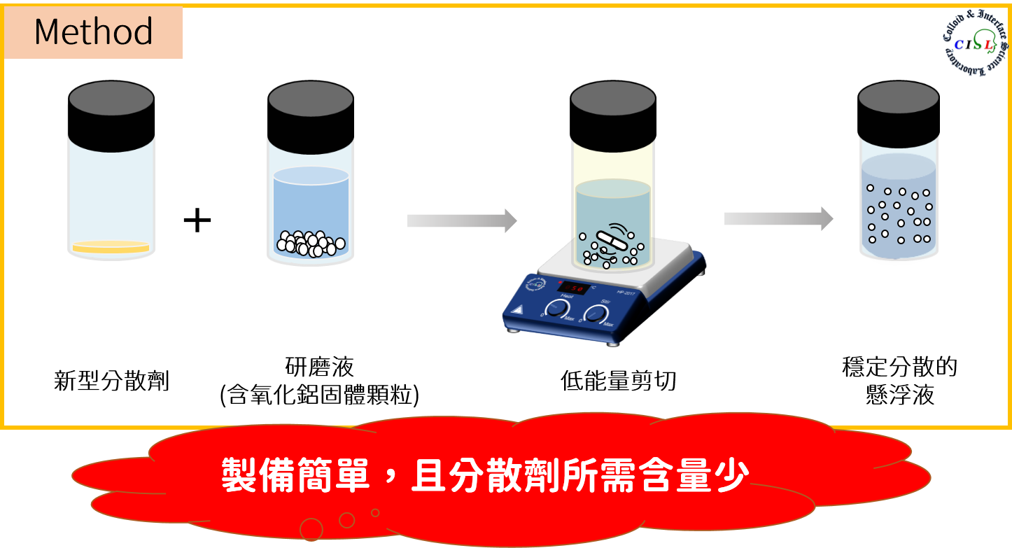 創新型之懸浮液分散劑和機制-具降伏強度的流體