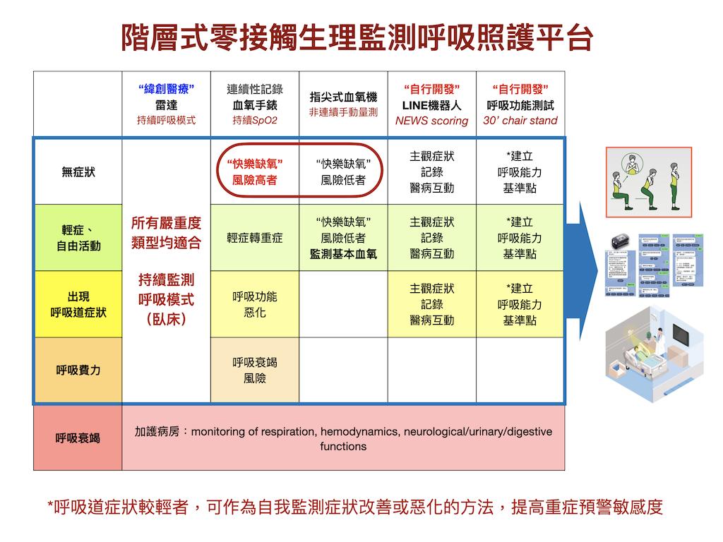 階層式零接觸生理監測呼吸照護平台