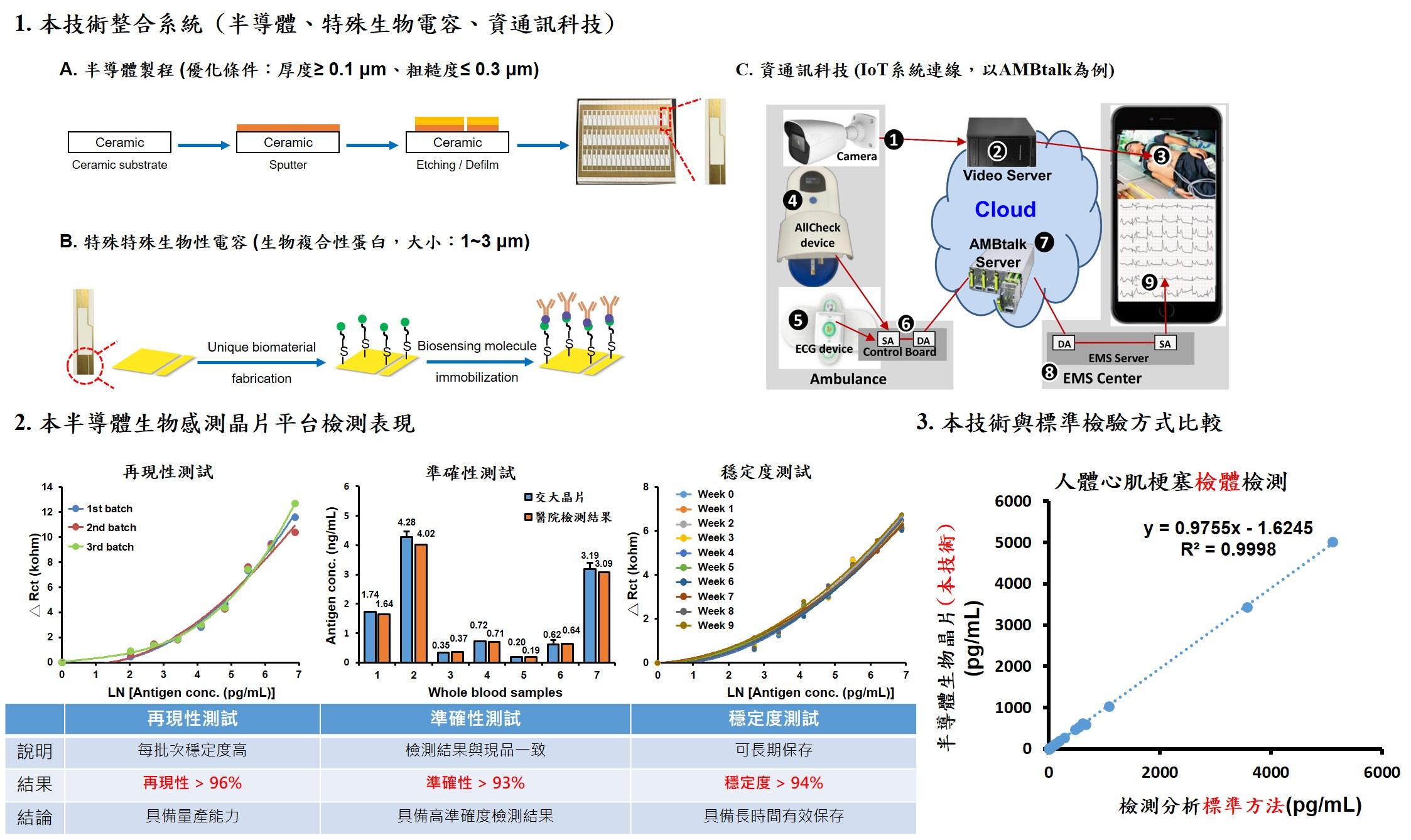 智慧型電化學阻抗生物感測晶片平台
