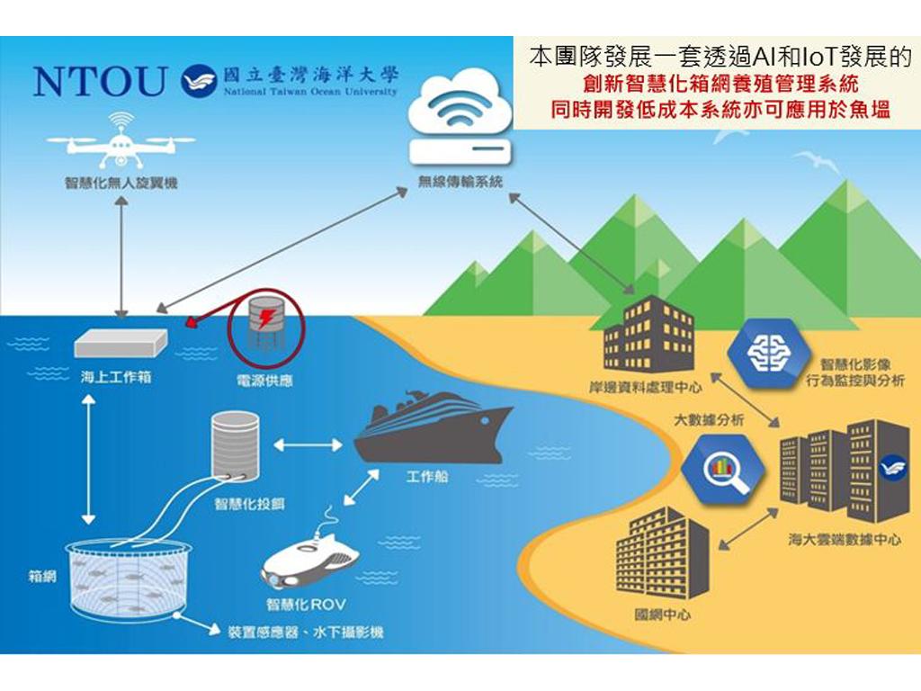 無人化3D智慧海洋養殖場