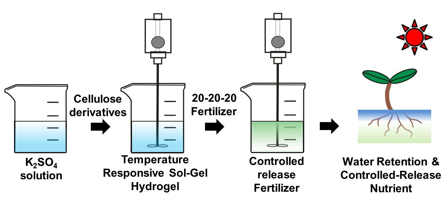 智慧型纖維素水膠在農業上之應用