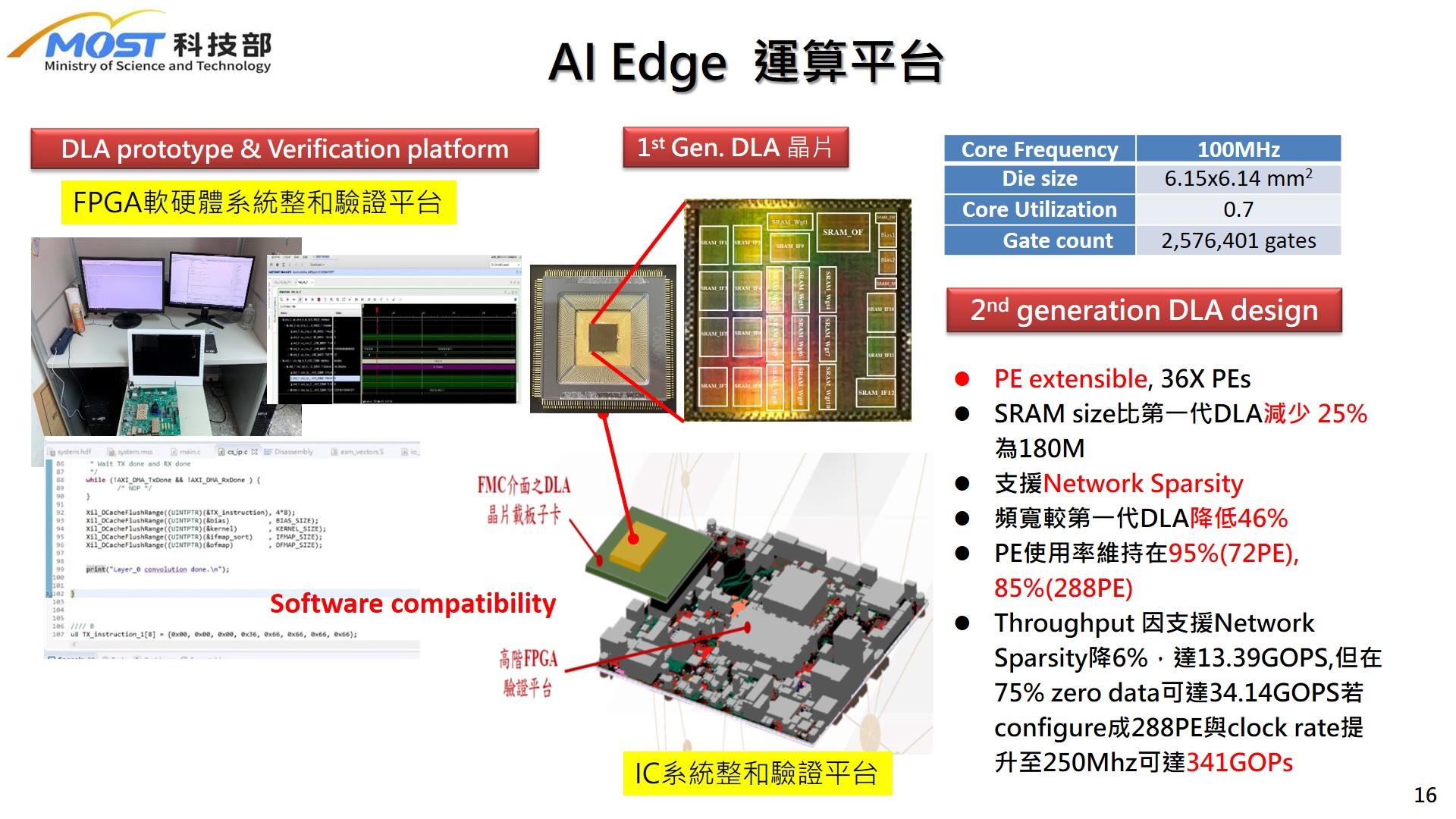 可擴增與模組化之AI硬體加速器