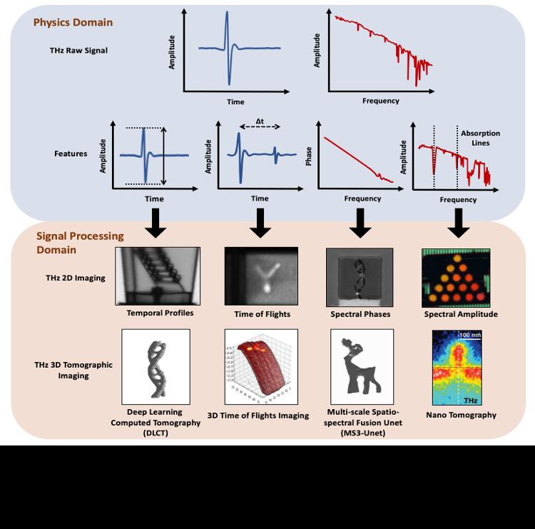 非破壞式太赫茲深度學習電腦斷層攝影系統