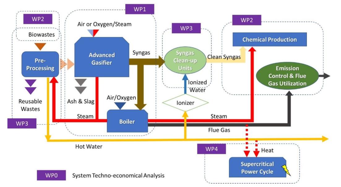 高效廢能轉質利用系統之研發