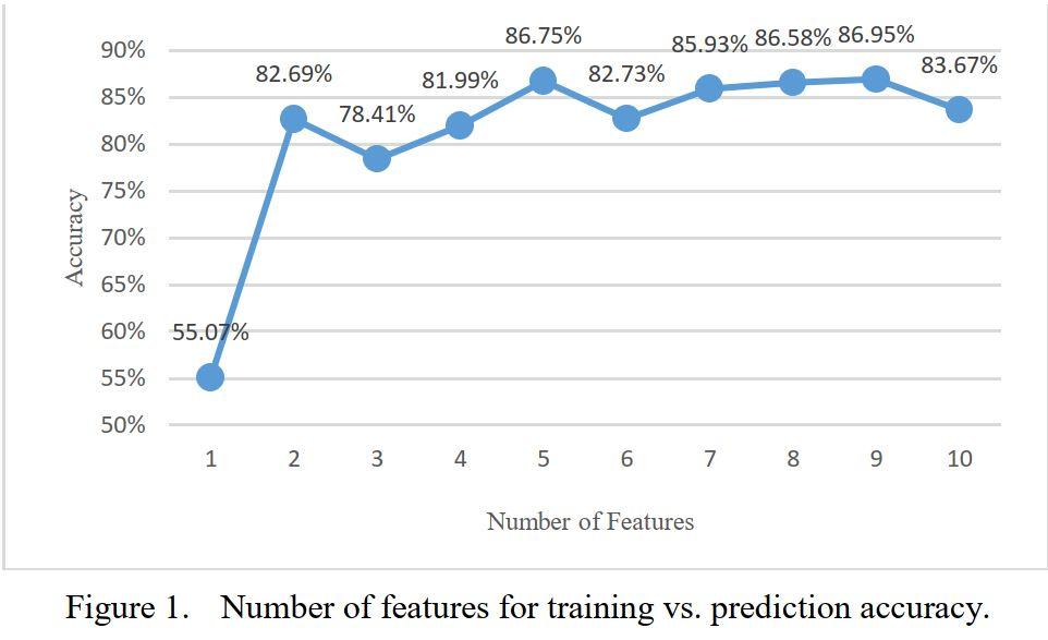 利用機器學習分析惡意流量特徵