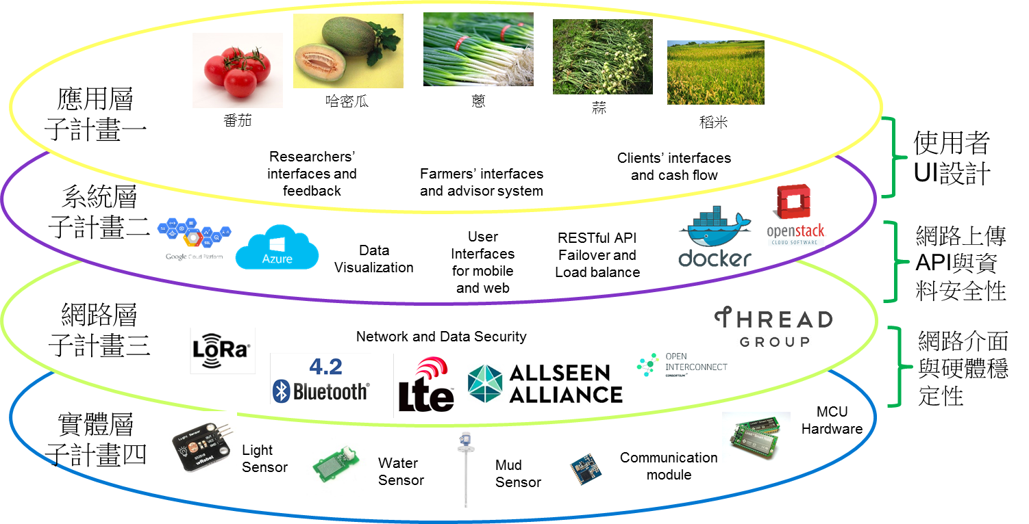 Constructing Smart Agriculture Service IoT Cloud Platform based on LoRa Communication Architecture