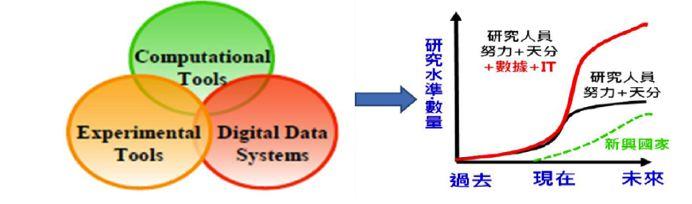 Intelligent Biomimetic MaterialsDigital Design Platform