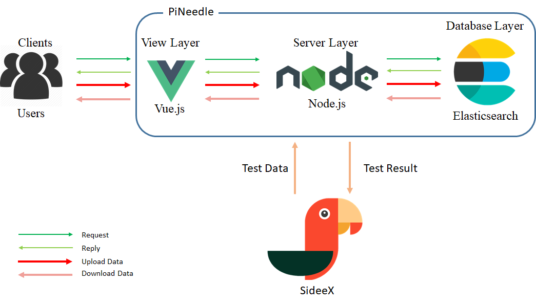 Pine Needle: Lightweight Cyber-Physical Big Data System