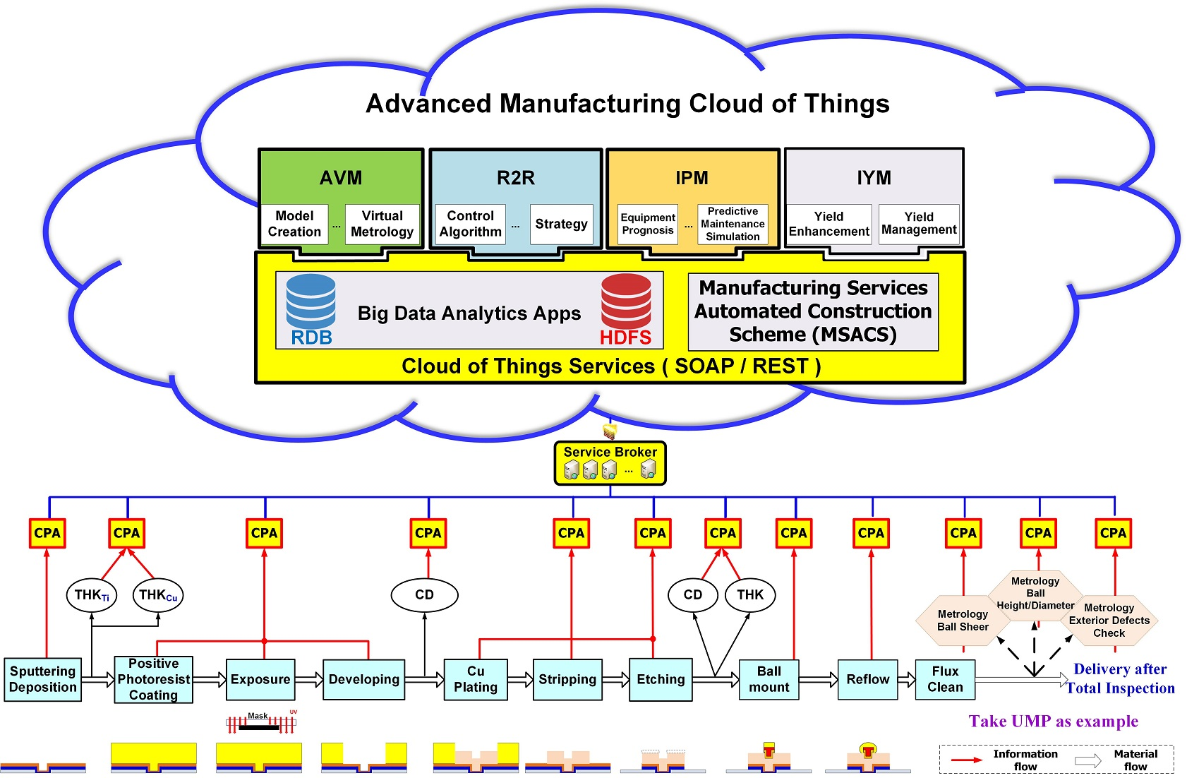 Advanced Manufacturing Cloud of Things, AMCoT