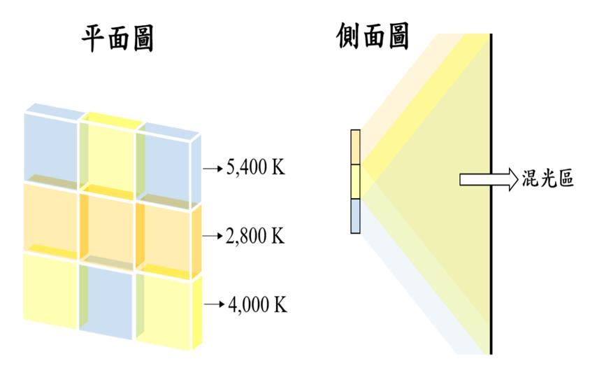 Pseudo sunlight intelligent rhythm OLED with tunable color temperatureluminance