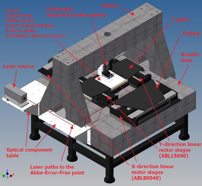 Advanced high-range measuring platform for wafer inspection