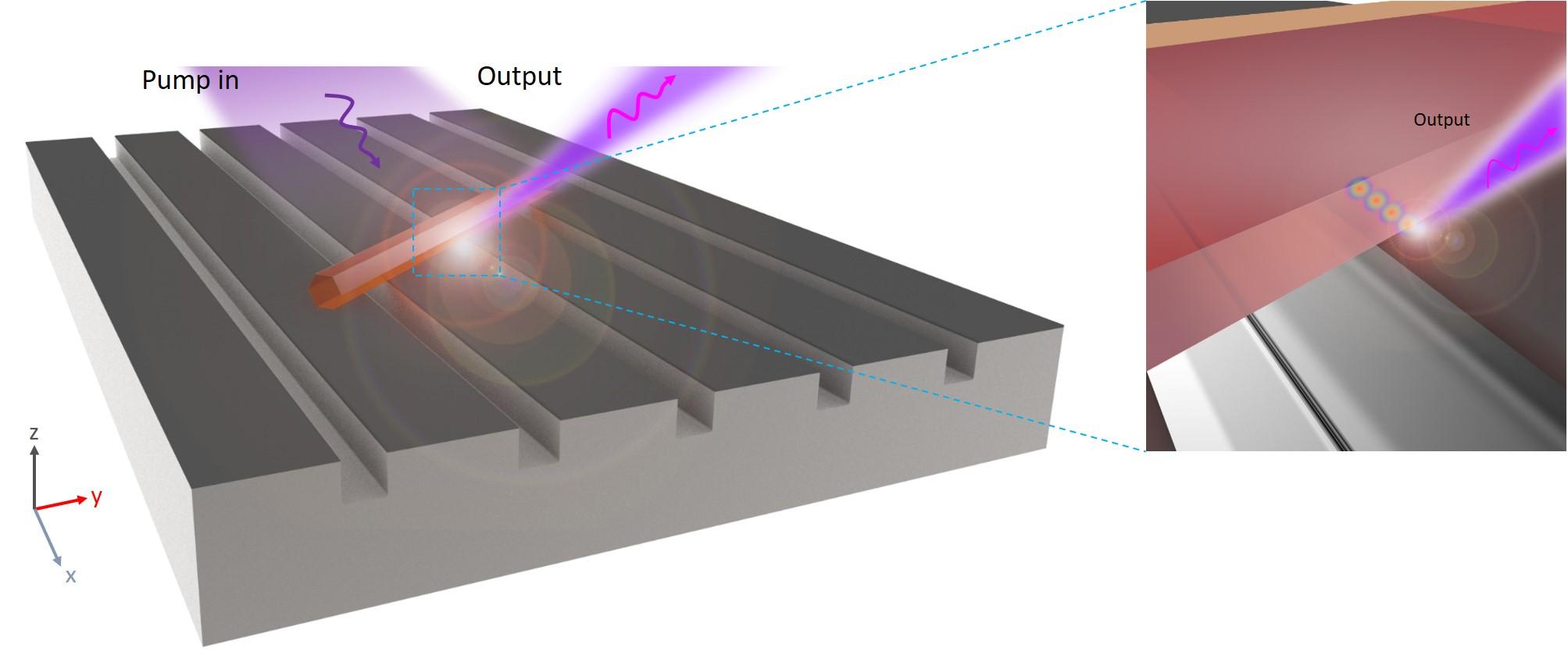 Surface plasmon polariton nanolaser array