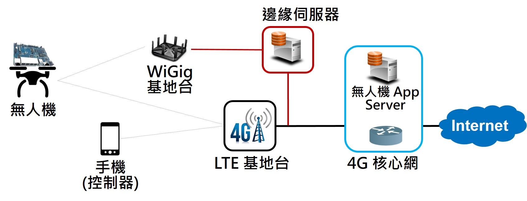 Network-intensive UAV with long-range control over LTE networksultrahigh-speed WiGig communication