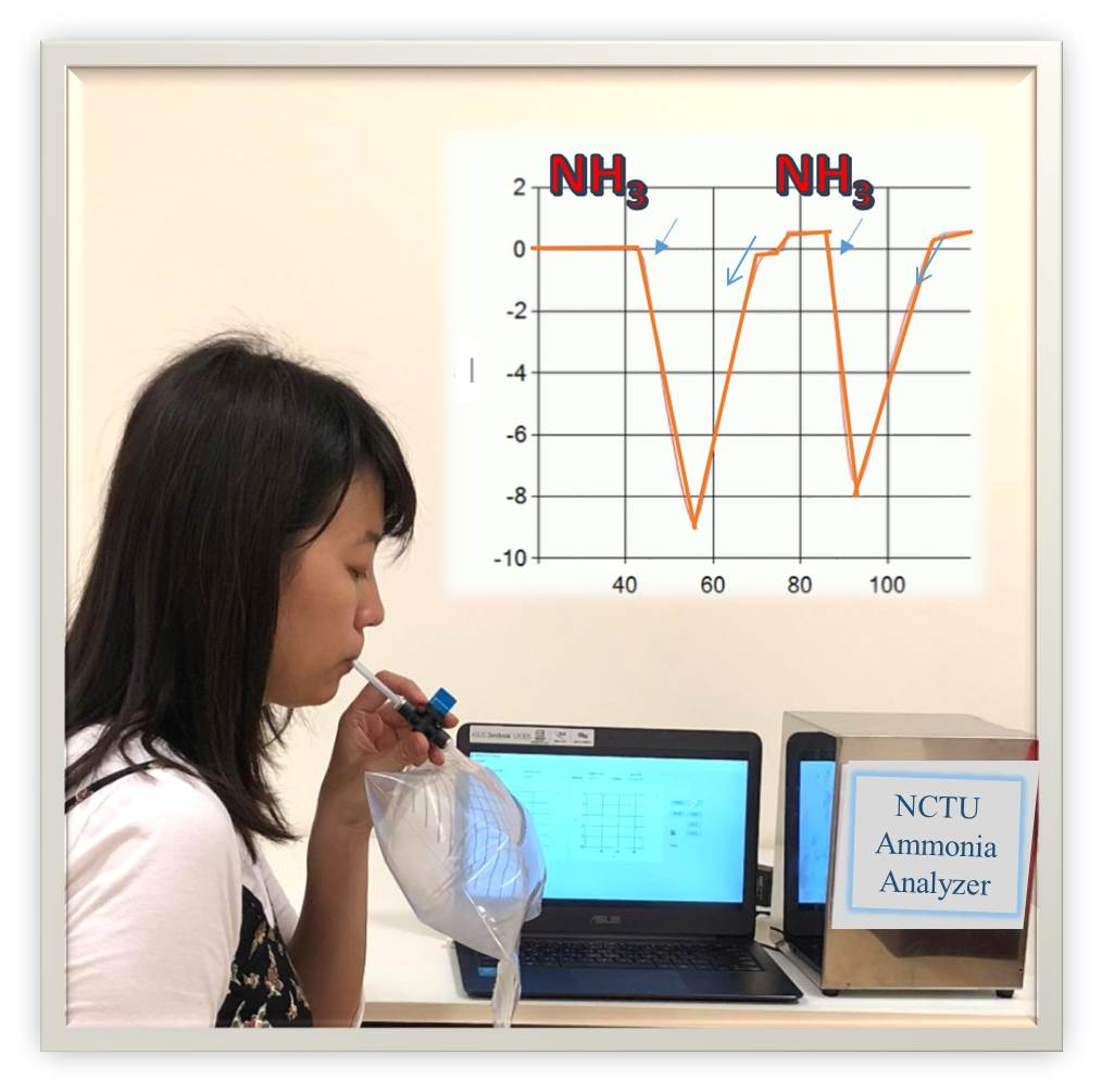 Breath Ammonia Measurement as a Tool for Early Detection/Monitoring of Chronic Kidney DiseaseEvaluation of Dialysis Adequacy